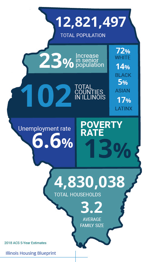 IHDA Releases its Housing Blueprint 2021